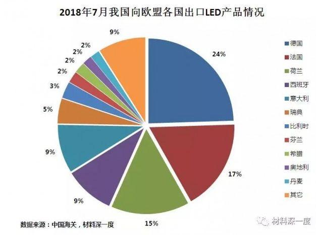 7月我国向欧盟出口LED灯具共3庆阳.08亿美元,同比下降5庆阳.34%庆阳